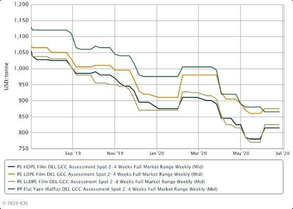 GCC PE, PP July offers rise on tight supply, Asia market uptrend.